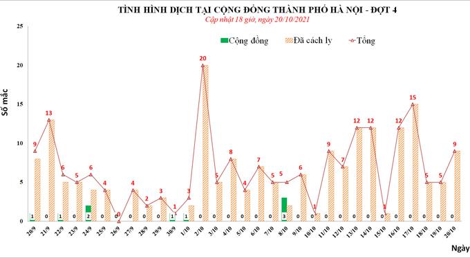 Diễn biến dịch Covid-19 trên địa bàn TP Hà Nội một tháng qua. Nguồn: CDC Hà Nội.