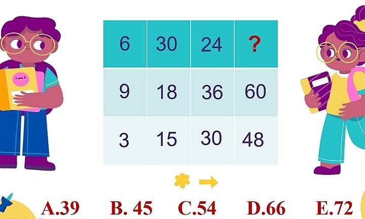 Bài toán IQ bảng số thách thức suy luận